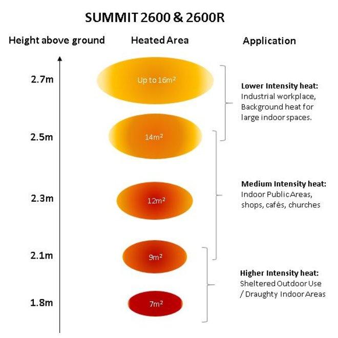 Summit 2600 Zwart - De grote ruimte verwarmer