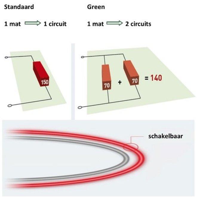 Elektrische vloerverwarming - 700 x 50cm - 2 x 238W