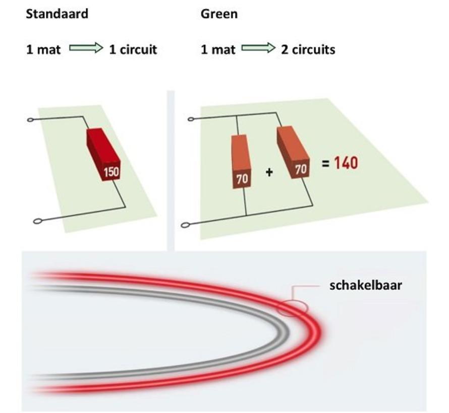 Elektrische vloerverwarming - 1600 x 50cm - 2 x 562W