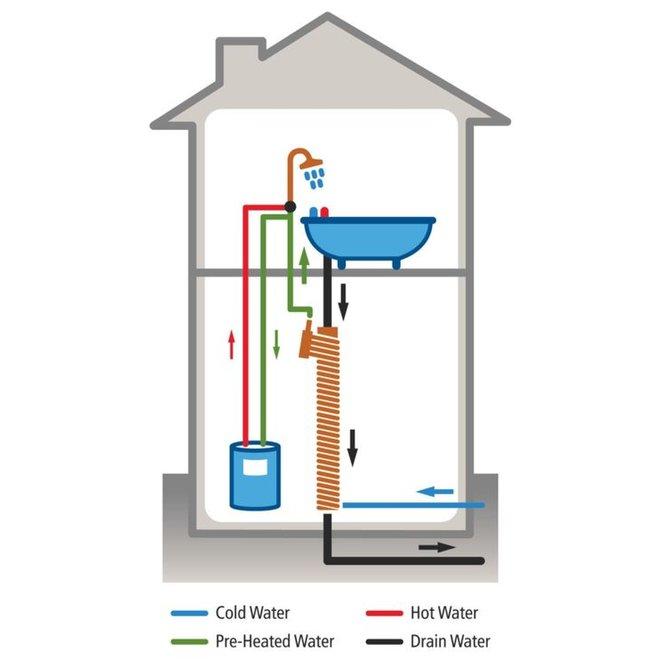 Douchepijp Warmte terugwinsysteem voor standaard douche 2015mm