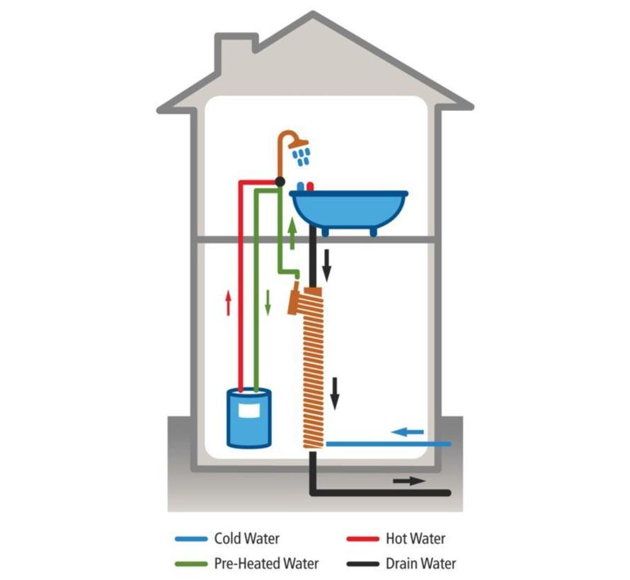 Douchepijp Warmte terugwinsysteem voor standaard douche 1700mm
