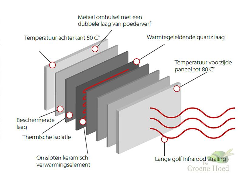 Green Hat Ceramic+ Infrarood verwarmingspaneel - 500W opbouw