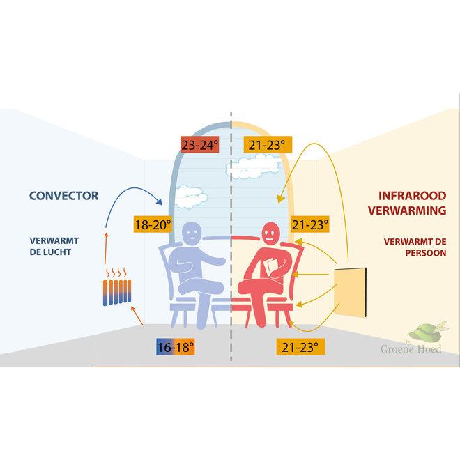 Ceramic+ Infrarood verwarmingspaneel - 750W