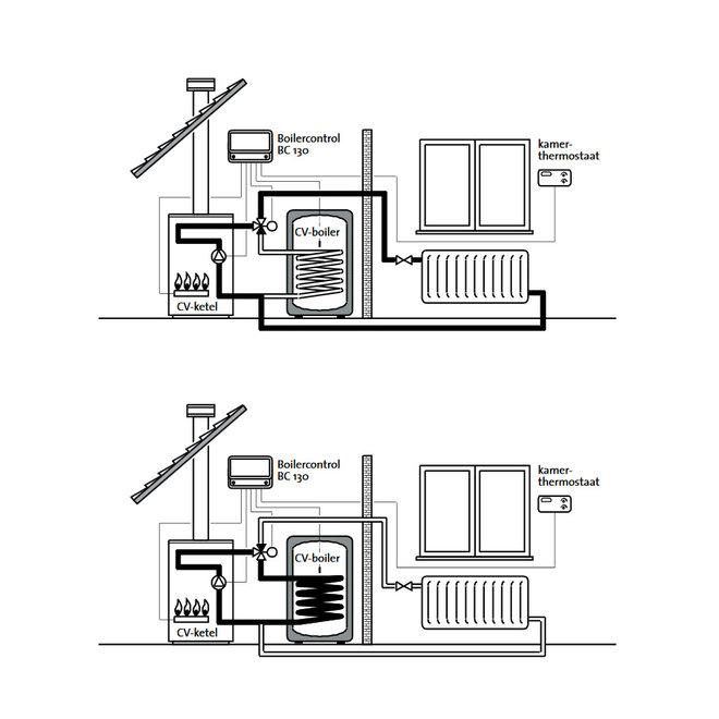 Cenvax boilercontrol met wisselklep