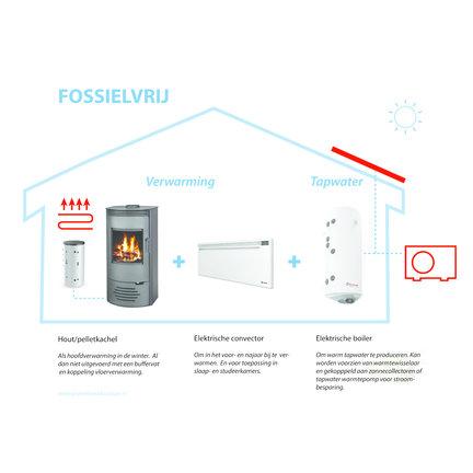 Eenvoudige aanpak om uw woning van het gas af te krijgen