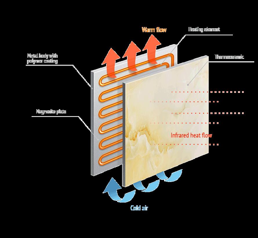 SUNcombi+ Infrarood-convectorpaneel - 1000 Watt