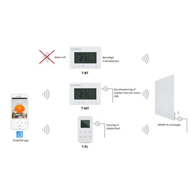 Thermostaatregeling voor select XLS infrarood panelen