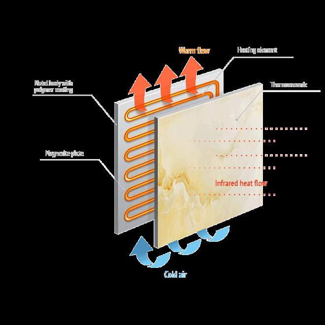 CERAMIC Combi+ 500 Watt Infrarood-convectorpaneel