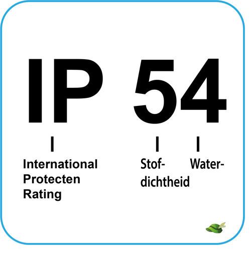 IP waarde