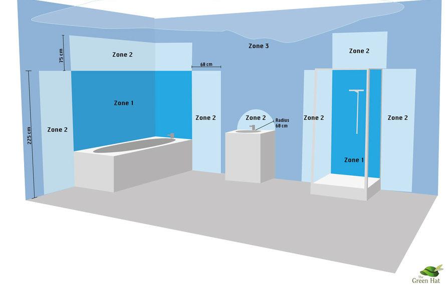Hoe bepaal je met  IP-waardes de waterbeschermingsgraad van apparatuur?