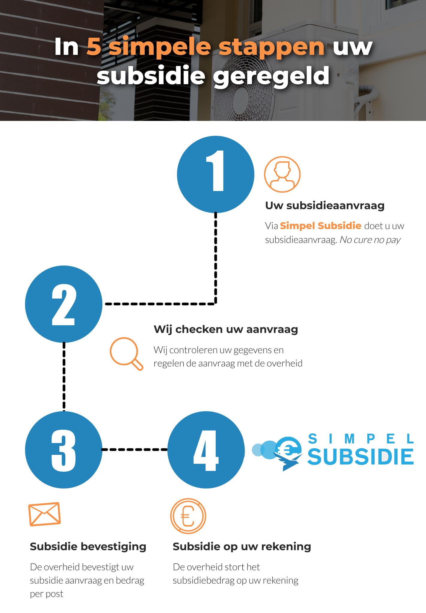 stappenplan subsidie aanvraag