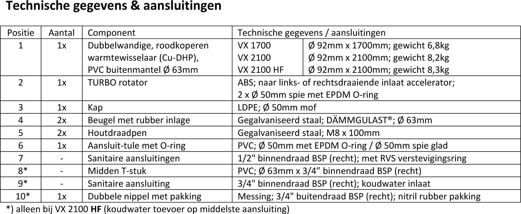 Counter Flow Douchepijp Warmte terugwinsysteem VX 2100 HF