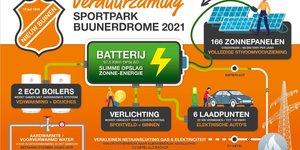 Update verduurzaming Sportpark Buunerdrome