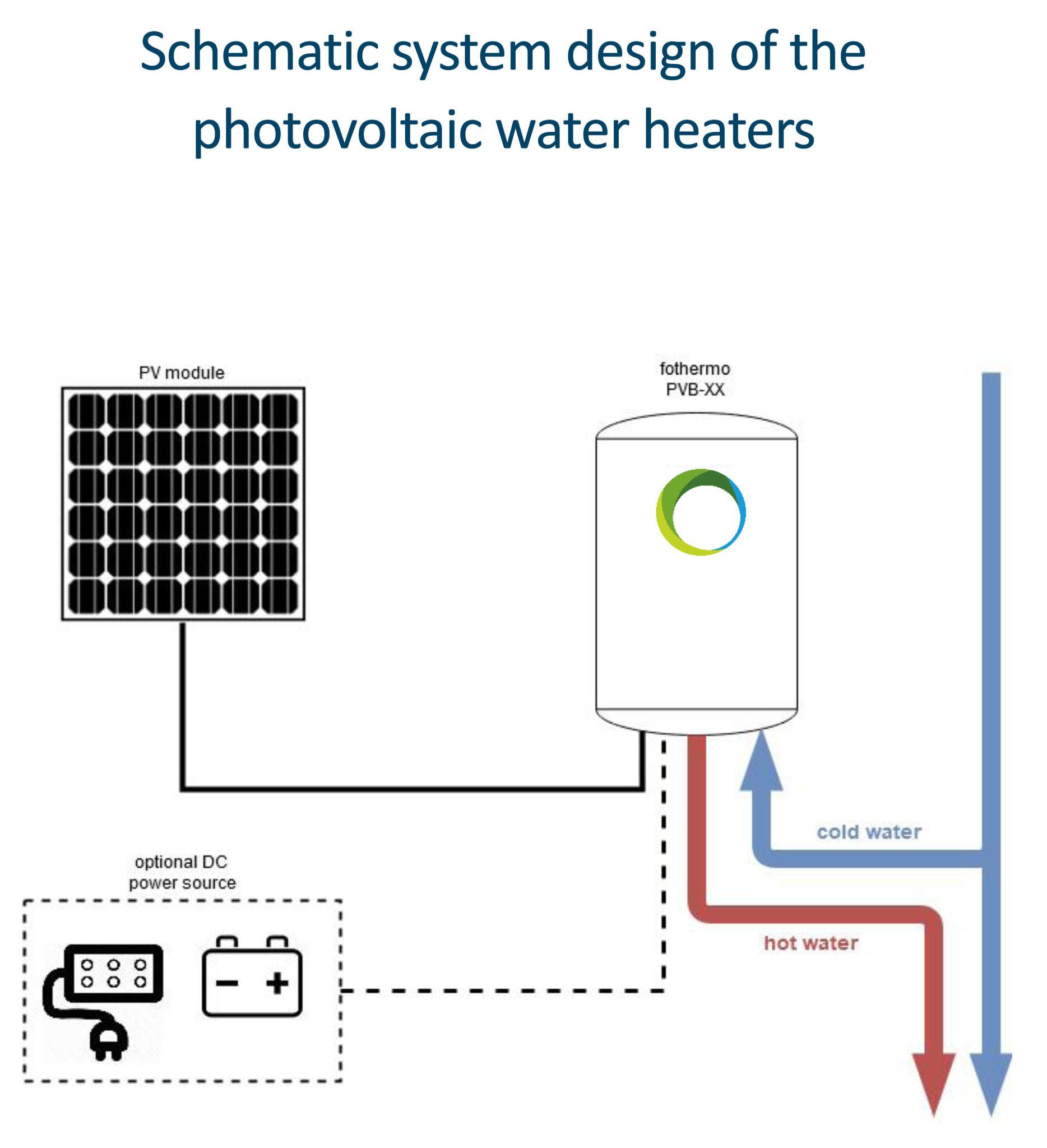 offgrid boiler