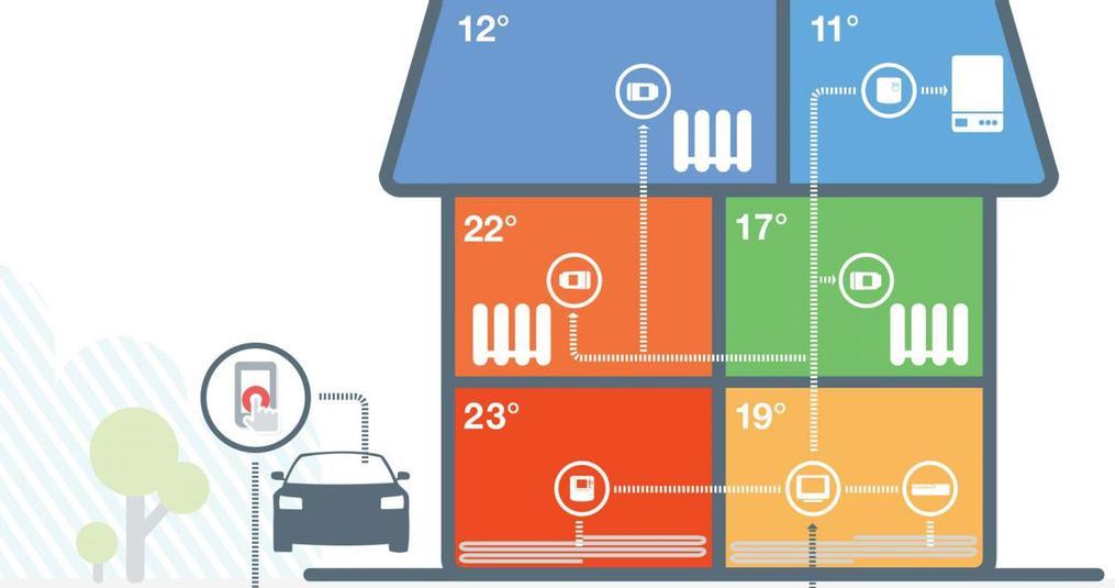 Slimme thermostaten verhogen uw comfort thuis en verlagen de kosten!