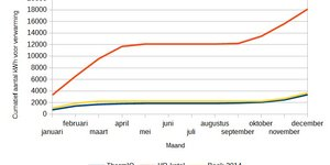 Verwarmingsbronnen vergeleken: ThermIQ vs. HR-ketel (gas)