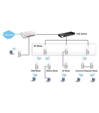 DrayTek Vigor AP902    Wireless AC  AccessPoint retail