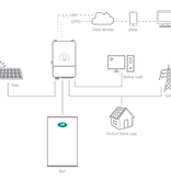 LP Residential ESS EU-5/10-12,5-GT accukast 12,5 kWh