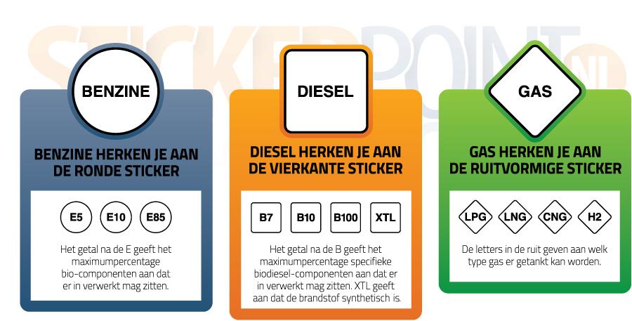 uitleg nieuwe brandstofstickers stickerpoint