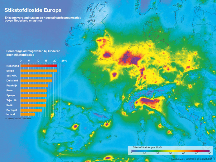 Stikstofdioxide is een sluipmoordenaar