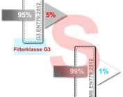 Filterklasse M6