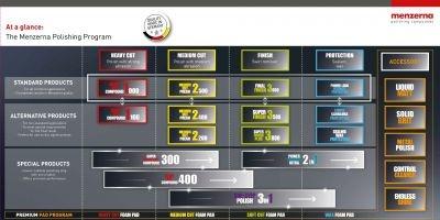 Menzerna Menzerna Super Finish 3500 250ml