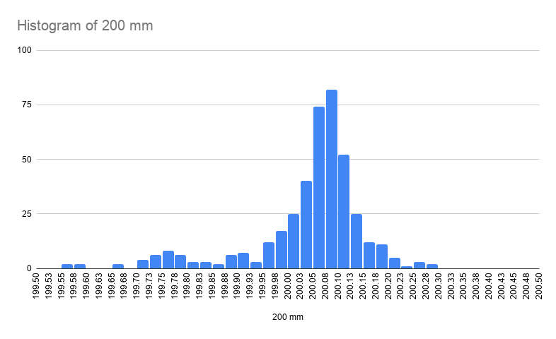 Histogram of newly cut 200mm MakerBeamXL beams