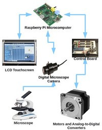 When you want to combine a LCD touchscreen, a microscope, a camera, a raspberry Pi and more....