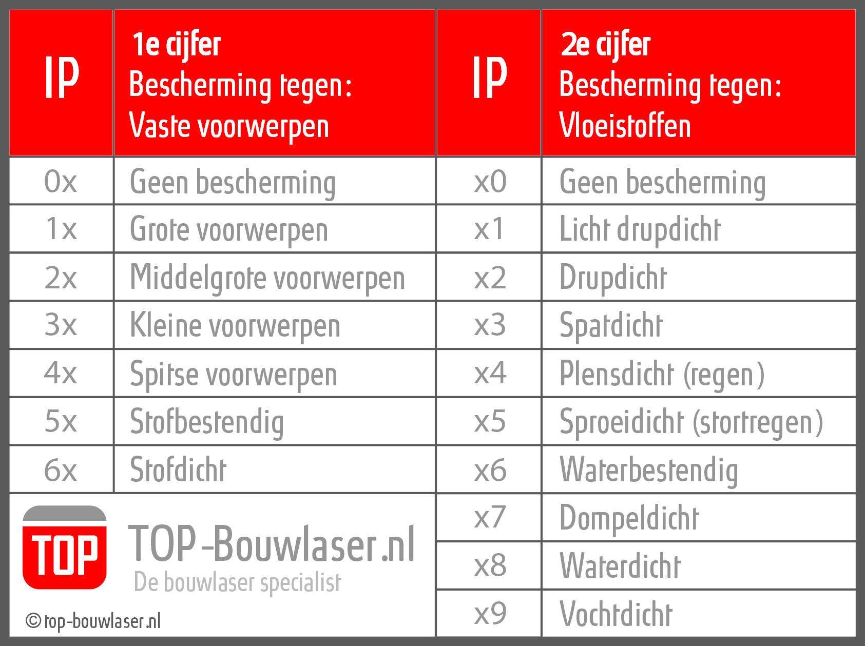 Tabel met IP waardes betekenis