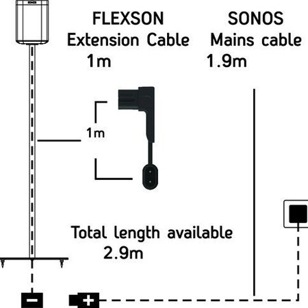 Flexson 1 meter verlengkabel voor PLAY: 3, PLAY: 5, PLAYBAR en Sub zwart