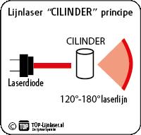 TOP-Lijnlaser.nl cilinderprincipe