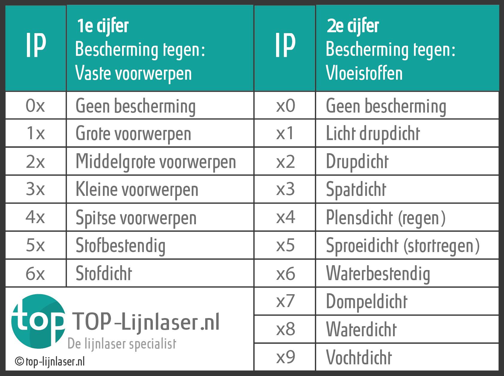 Tabel IP Waarde Lijnlasers uitleg
