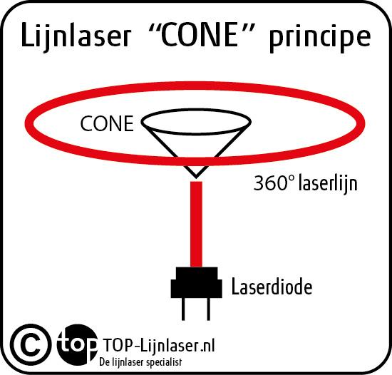 TOP-Lijnlaser.nl cone principe