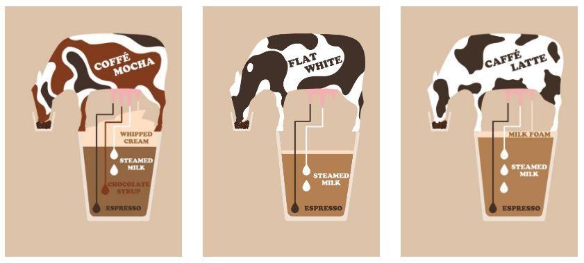 Koffievariaties: Caffè Latte, Caffè Mocha & Flat White