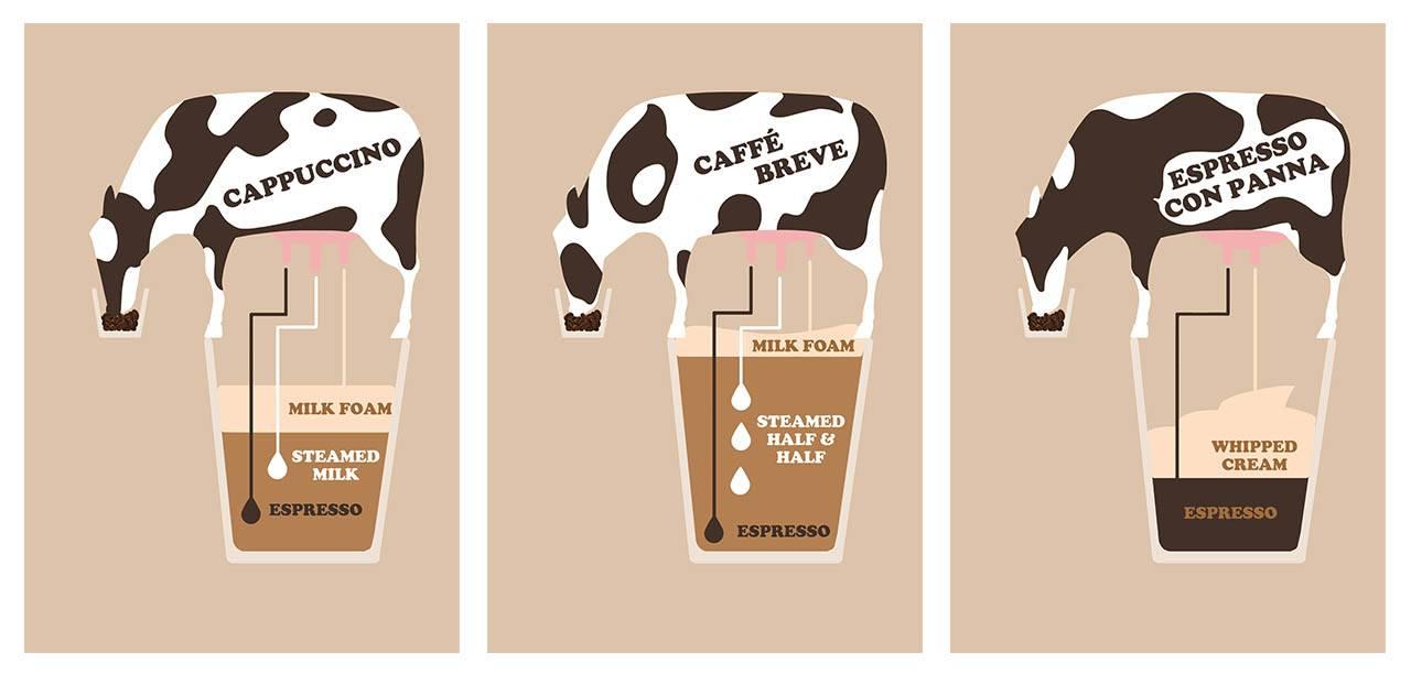 Koffievariaties: Cappuccino, Caffè Breve & Espresso con Panna