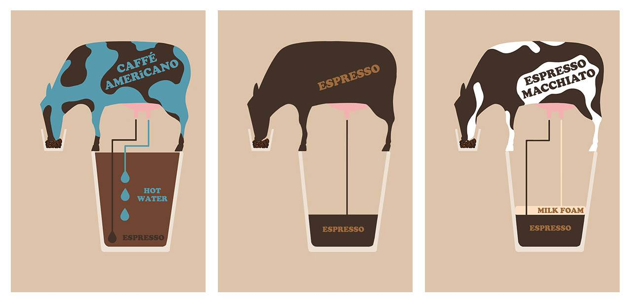 Koffievariaties: Americano, Espresso Macchiato & Espresso