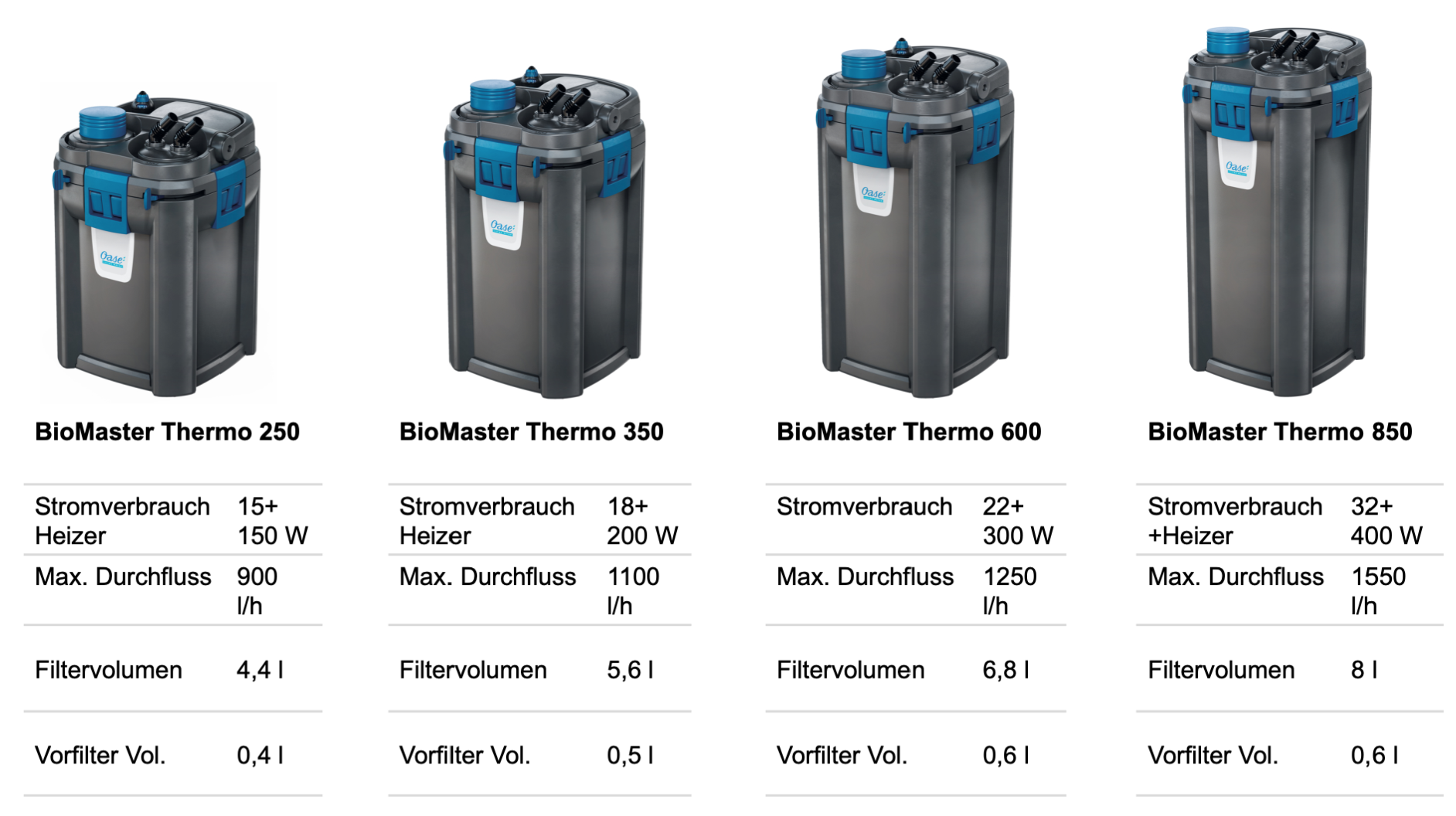BioMaster Thermo Datenblatt