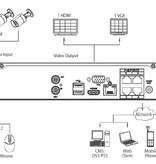 Dahua NVR met 4 camera aansluitingen app en HDMI aansluiting en 1TB HDD