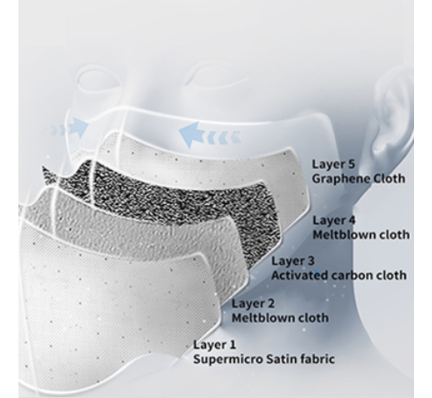 Mondmasker grijs inclusief 2 filters