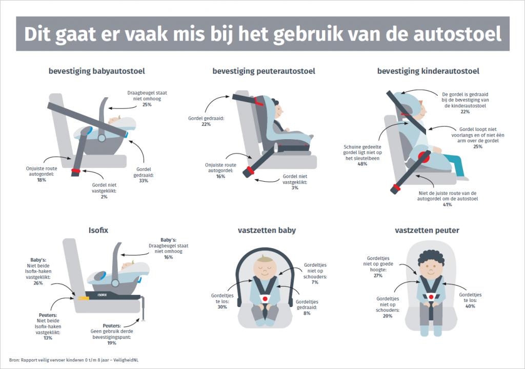 Autostoeltje met autogordel of isofix?