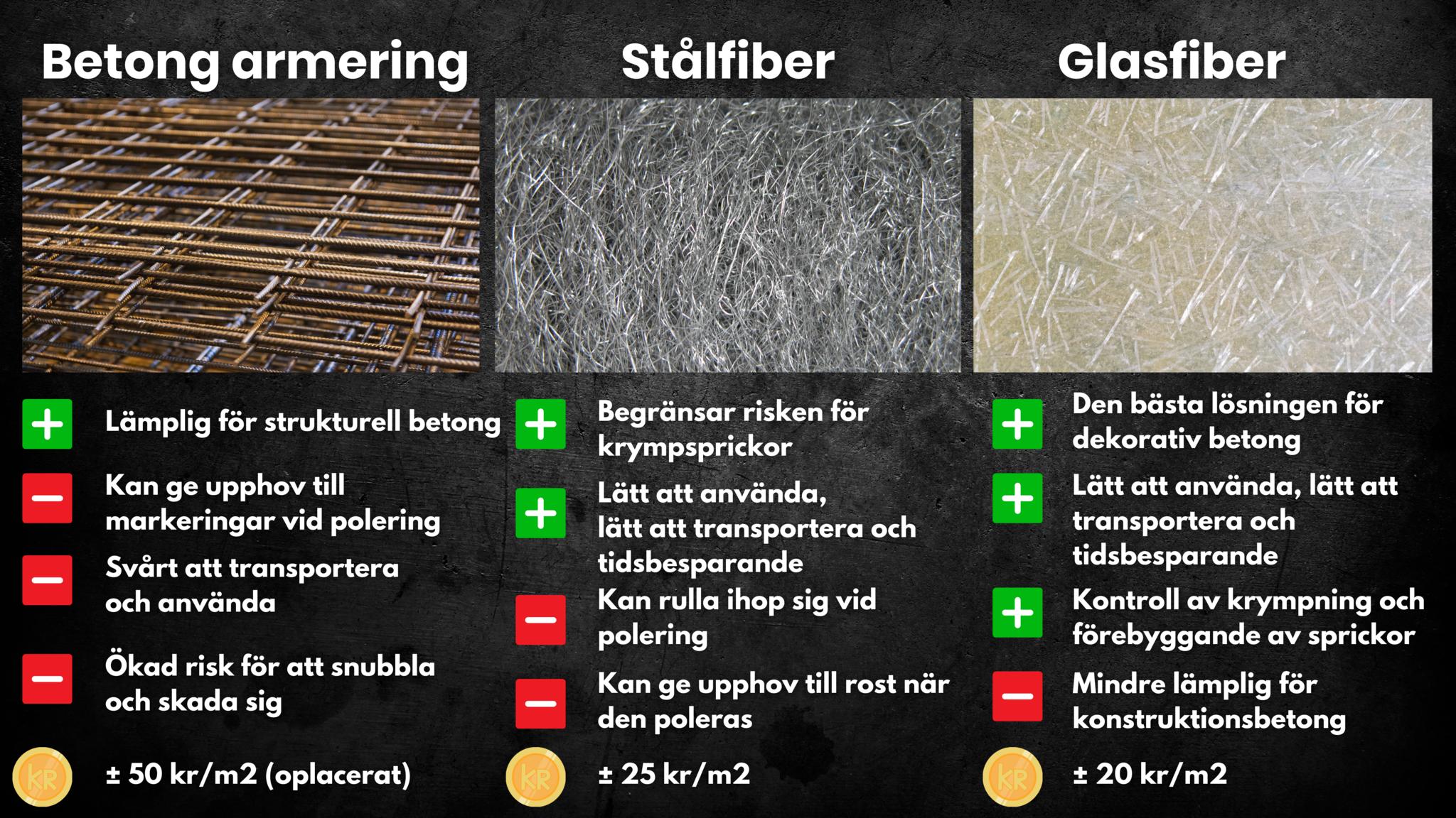 Betong armering v stålfiber v glasfiber