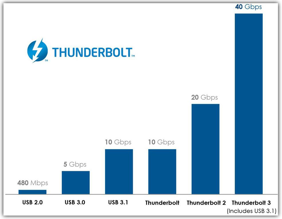 Thunderbolt 3 chart