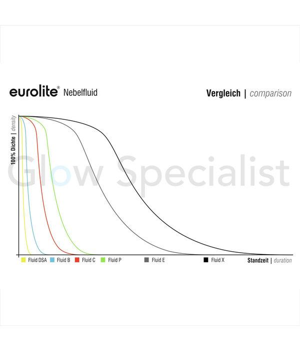 - Eurolite SMOKE FLUID DSA - 1 LITER