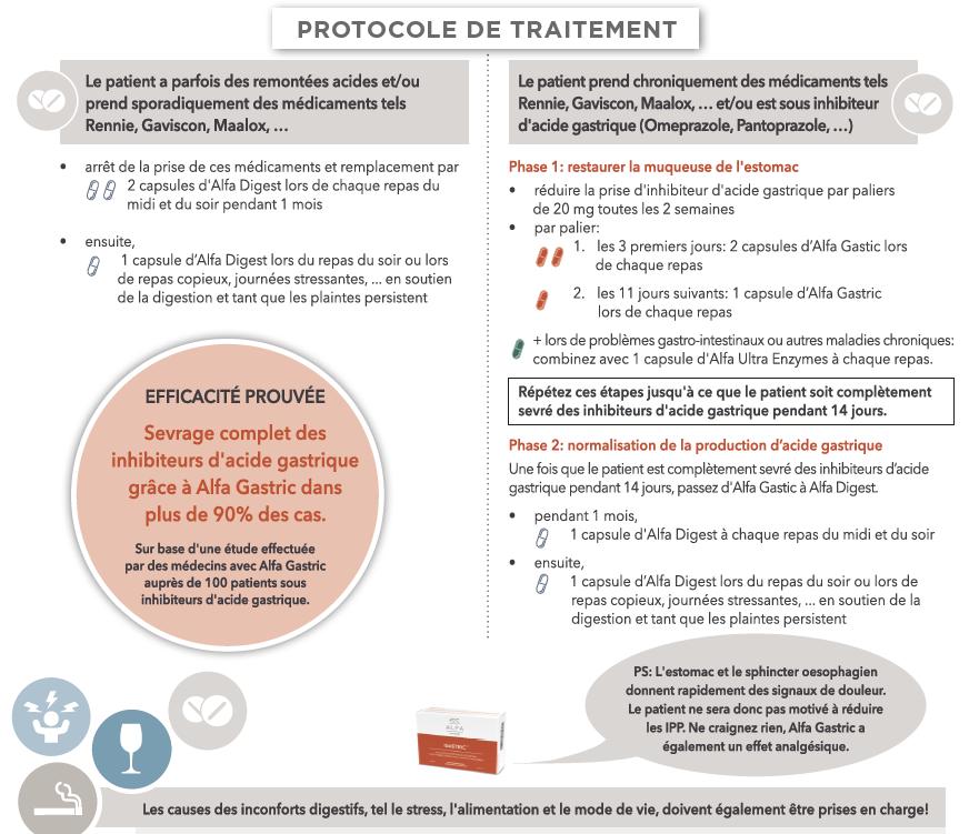 Brûleres d'estomac - protocole de traitement