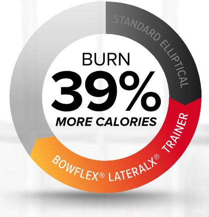 Bowflex LateralX verbrand meer calorieen