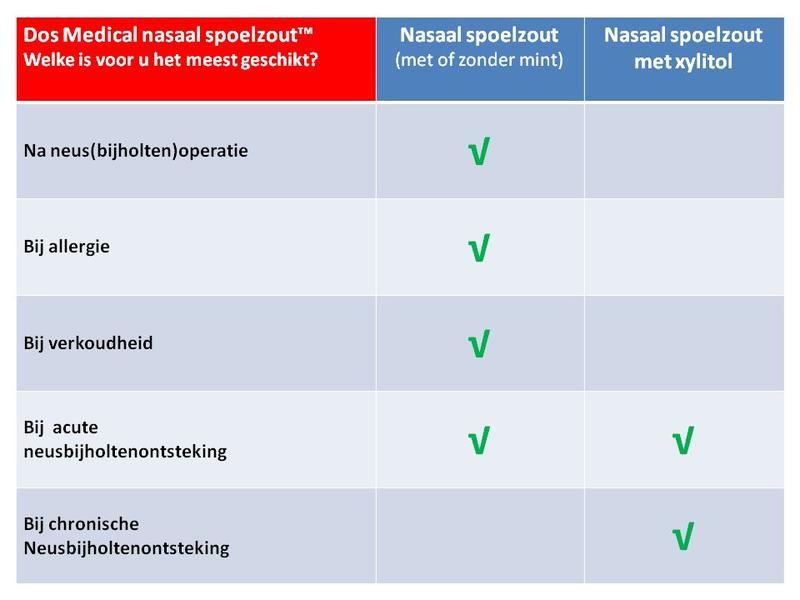 Dos Medical Nasenspülsalz