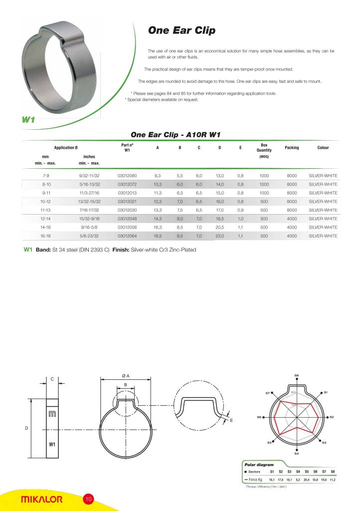 Mikalor 1-oor klem W1 (Verzinkt staal)