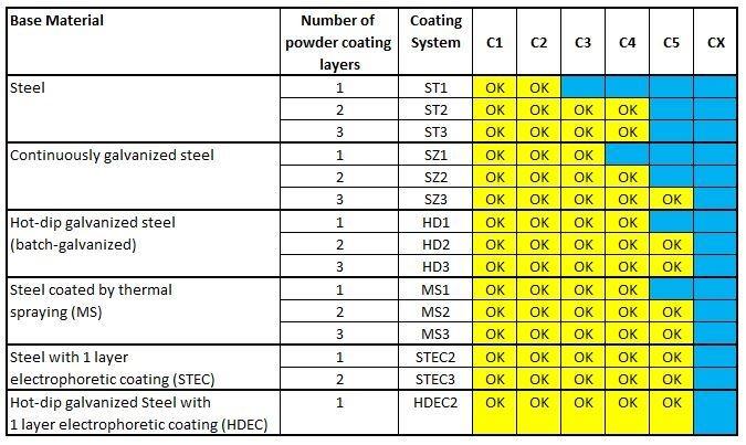 Corrosie-classes-steel