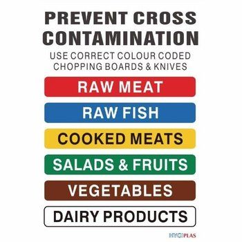 HACCP kleurcode kaart