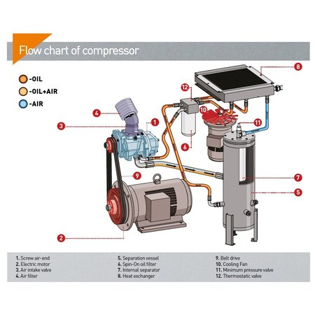 COMPRAG SCHROEFCOMPRESSOREN FV45-Serie tot 7,5 m³/min.